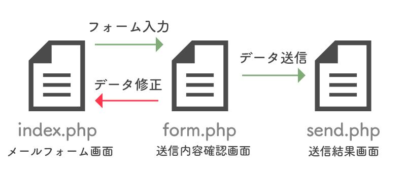 メールフォームの構造